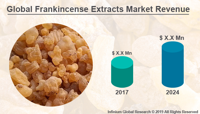 Global Frankincense Extracts Market