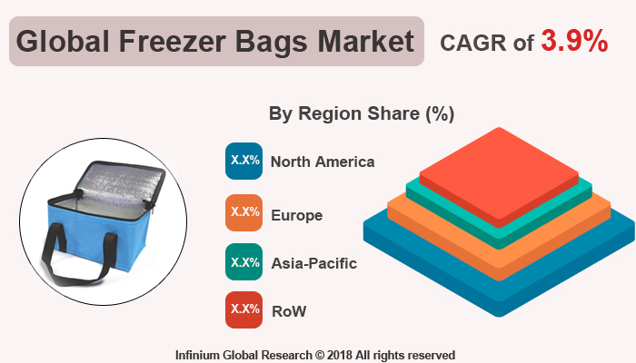 Global Freezer Bags Market