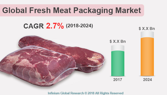 Fresh Meat Packaging Market