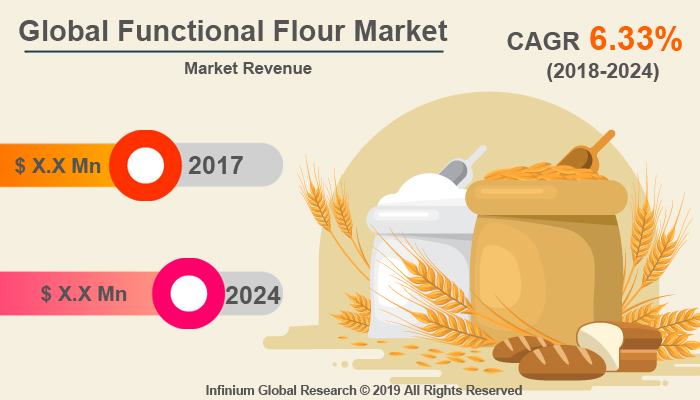 Global Functional Flour Market