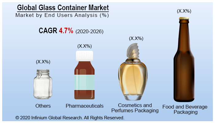 Global Glass Container Market
