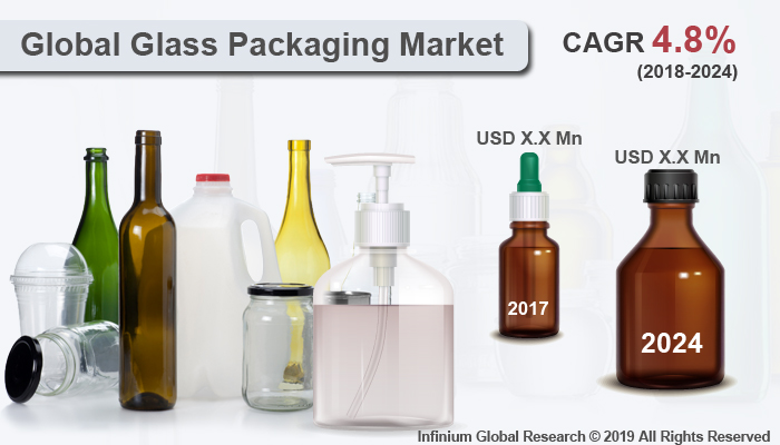 Global Glass Packaging Market
