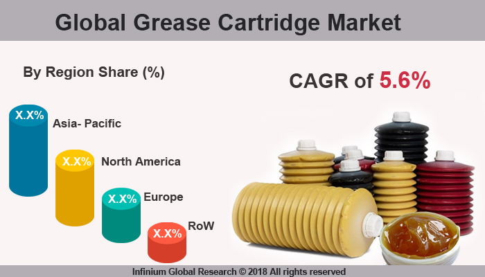 Global Grease Cartridges Market