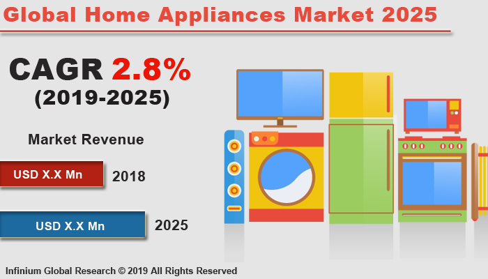 Global Home Appliances Market