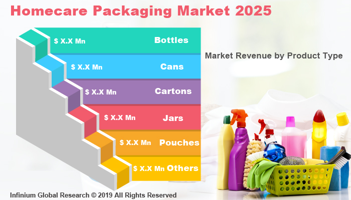 Global Homecare Packaging Market