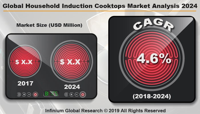 Global Household Induction Cooktops Market