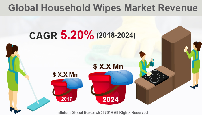 Global Household Wipes Market