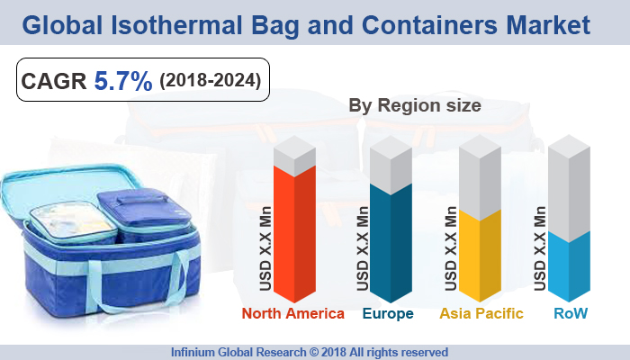Global Isothermal Bags Containers Market