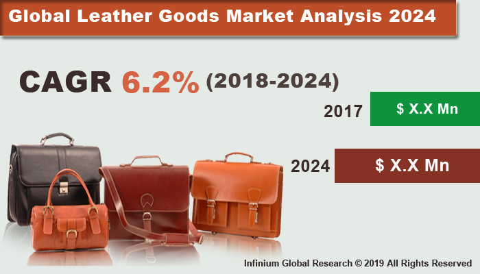 Global Leather Goods Market