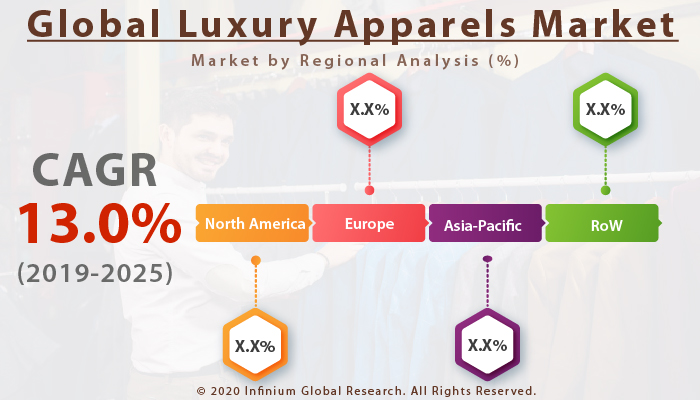 Global Luxury Apparels Market