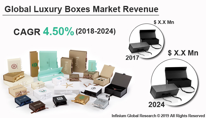 Global Luxury Boxes Market