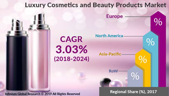 Global Luxury Cosmetics and Beauty Products Market