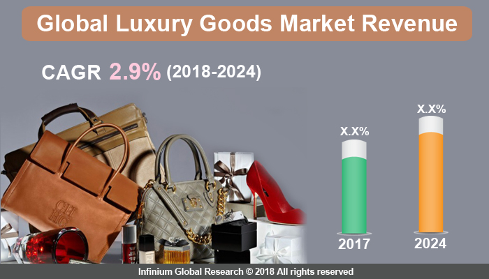 Global Luxury Goods Market