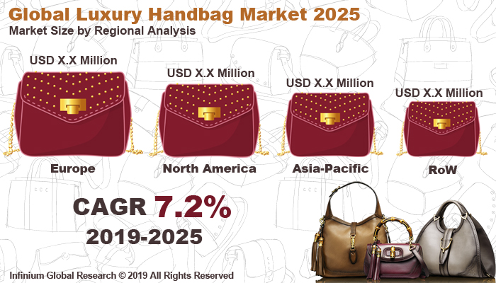 Global Luxury Handbag Market