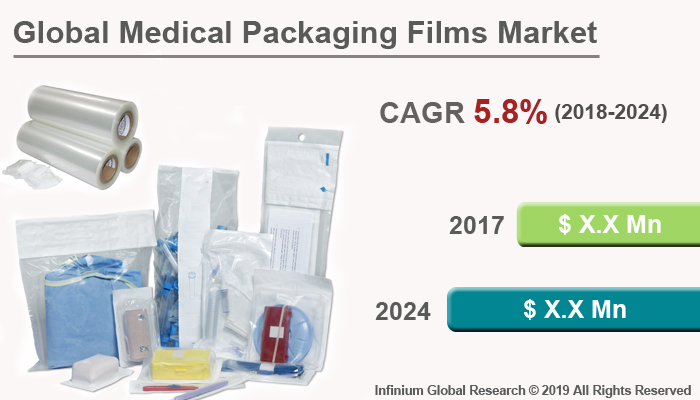 Globl Medical Packaging Films Market