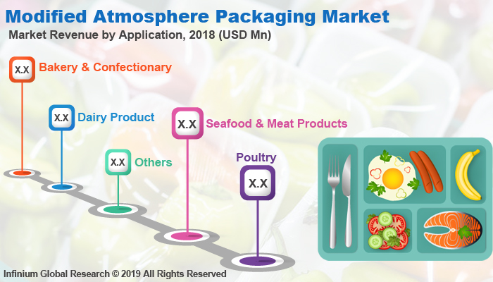 Global Modified Atmosphere Packaging Market
