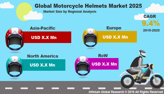 Global Motorcycle Helmets Market