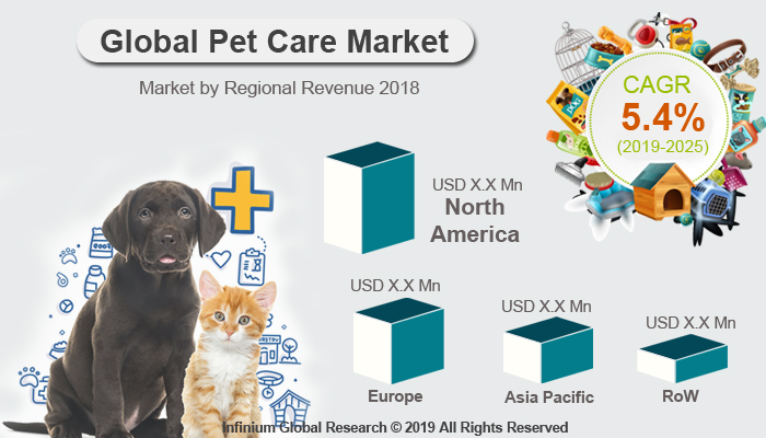 Global Pet Care Market