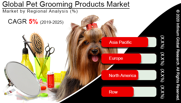 Global Pet Grooming Products Market