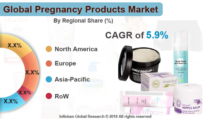 Pregnancy Products Market