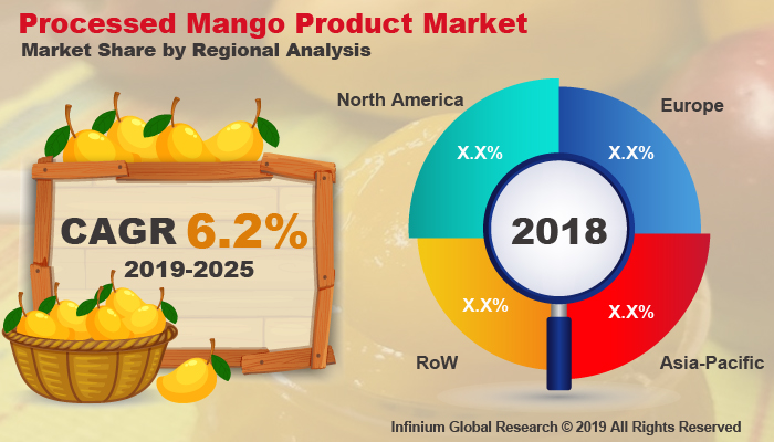 Global Processed Mango Product Market