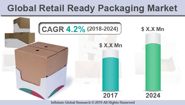 Global Retail Ready Packaging Market