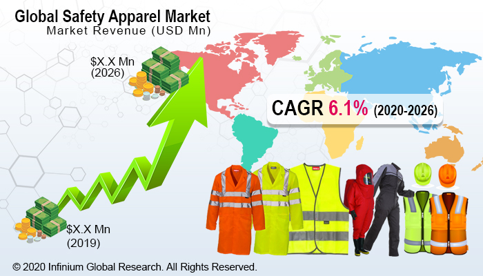 Safety Apparel Market
