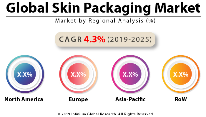 Global Skin Packaging Market