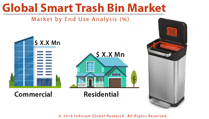 Global Smart Trash Bin Market