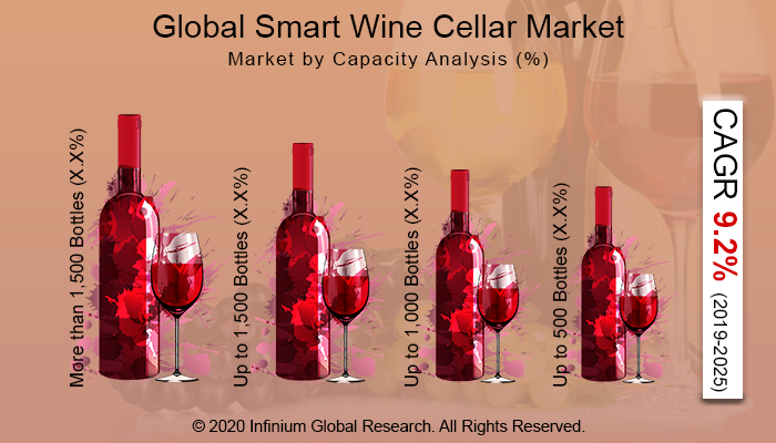 Global Smart Wine Cellar Market
