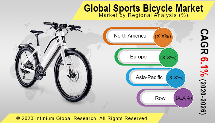 Sports Bicycle Market