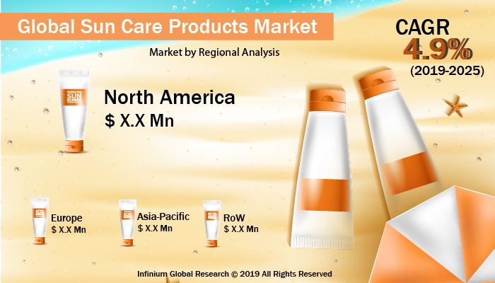 Global Sun Care Products Market