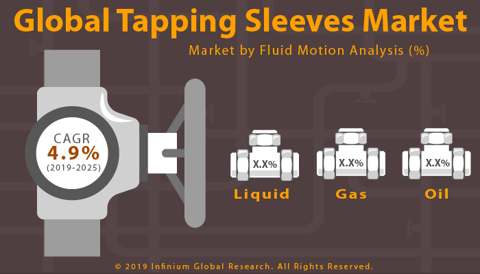 Global Tapping Sleeves Market