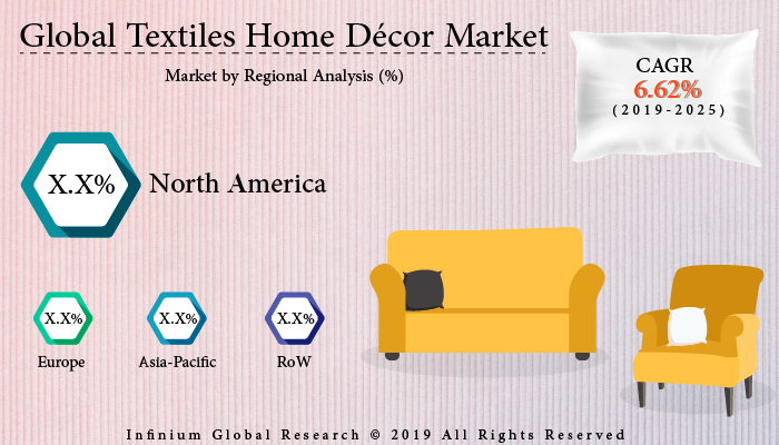 Country Reports  Services  Press Releases IGR Growth Matrix Contact Us Textiles Home Décor Market HomeConsumer Goods and PackagingTextiles Home Décor Market Textiles Home Décor Market Textiles Home Décor Market