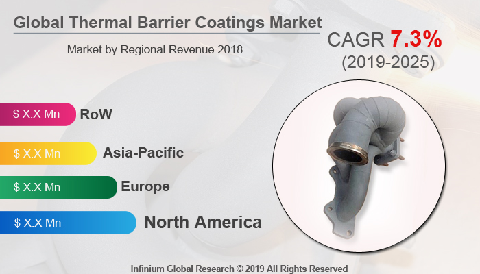 Global Thermal Barrier Coatings Market