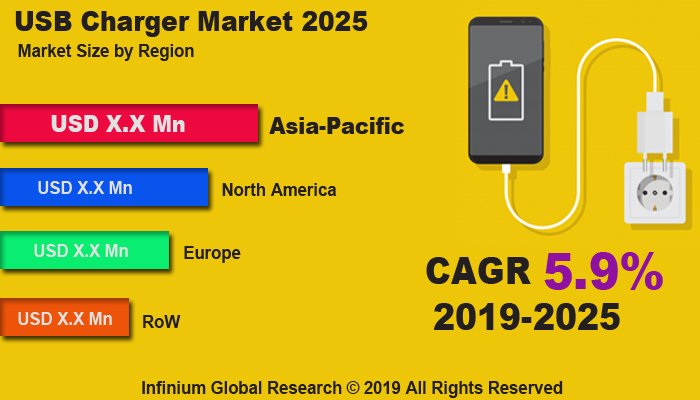Global USB Charger Market