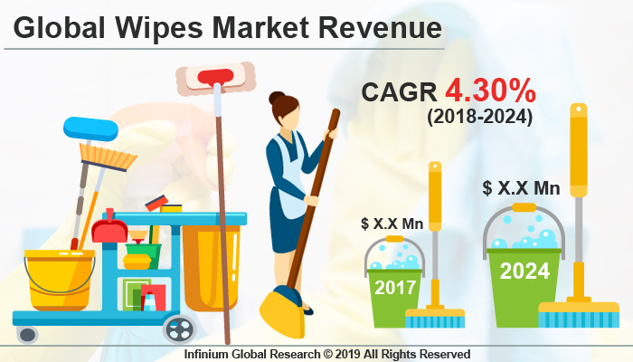 Global Wipes Market