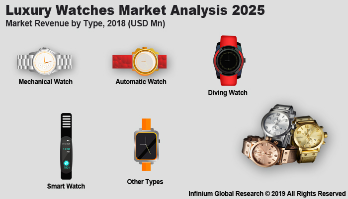 Global Luxury Watches Market