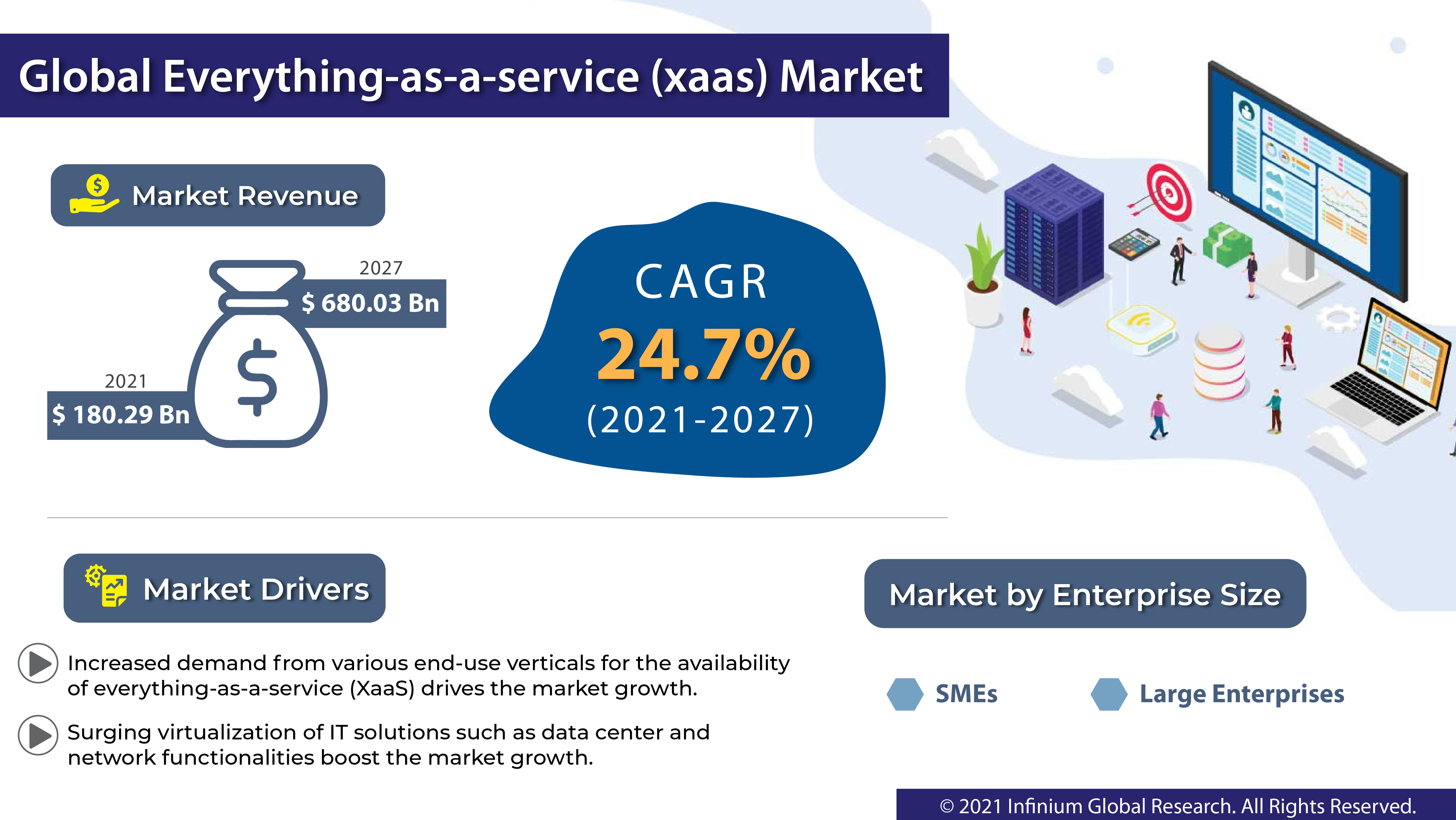 Everything-as-a-Service (XaaS) Market
