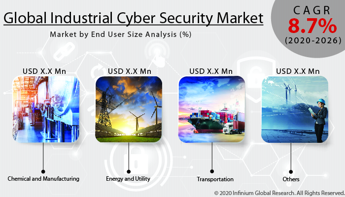 Industrial Cyber Security Market