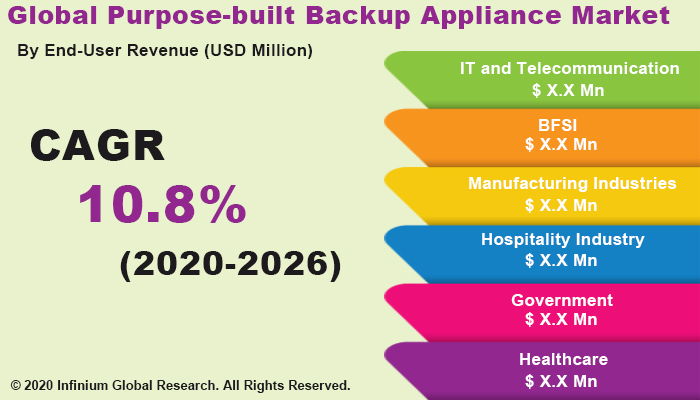 Purpose-built Backup Appliance Market