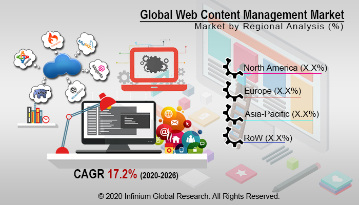 Web Content Management Market