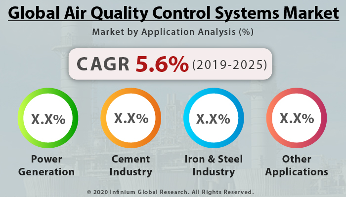 Global Air Quality Control Systems Market