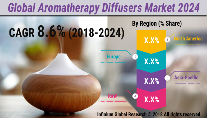 Global Aromatherapy Diffusers Market