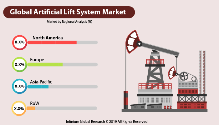 Global Artificial Lift System Market
