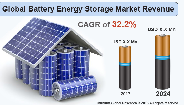 Global Battery Energy Storage System Market