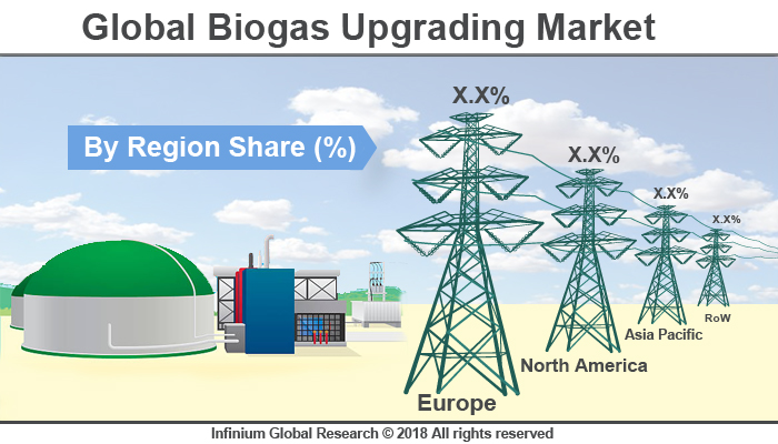 Global Biogas Upgrading Market