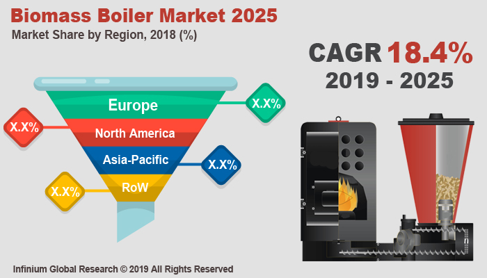 Global Biomass Boiler Market