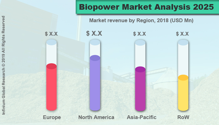 Global Biopower Market