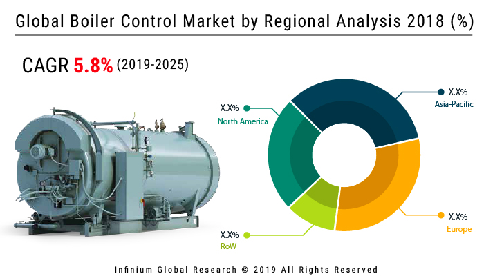 https://www.infiniumglobalresearch.com/report-img/energy/global-boiler-control-market.jpg